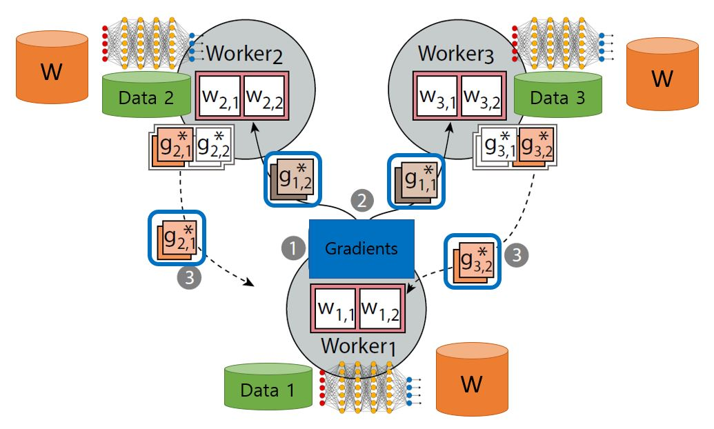 Exploring Decentralized Distributed Deep Learning in LAN